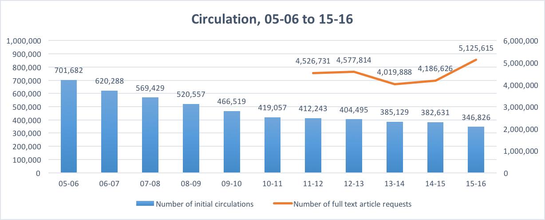 Circulation thru 2016