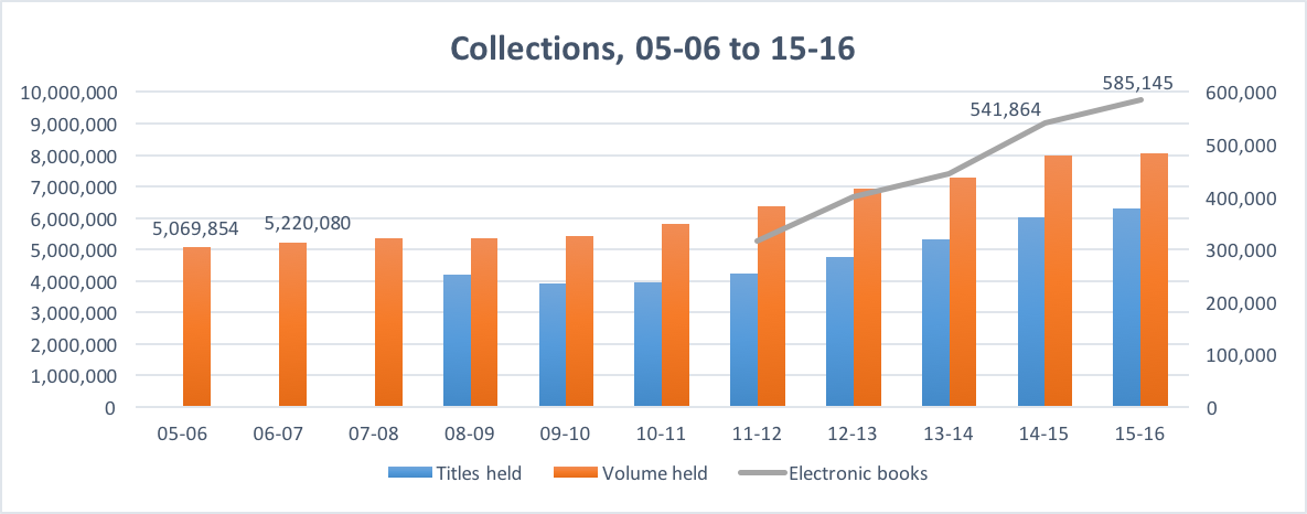 Collections thru 2016